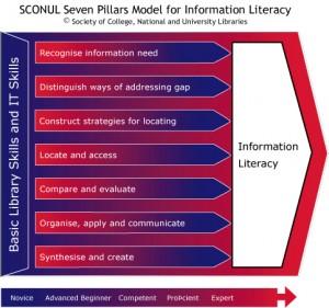 Os 7 pilares da literacia